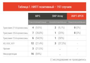 Таблица 1. НИПТ позитивный – 197 случаев